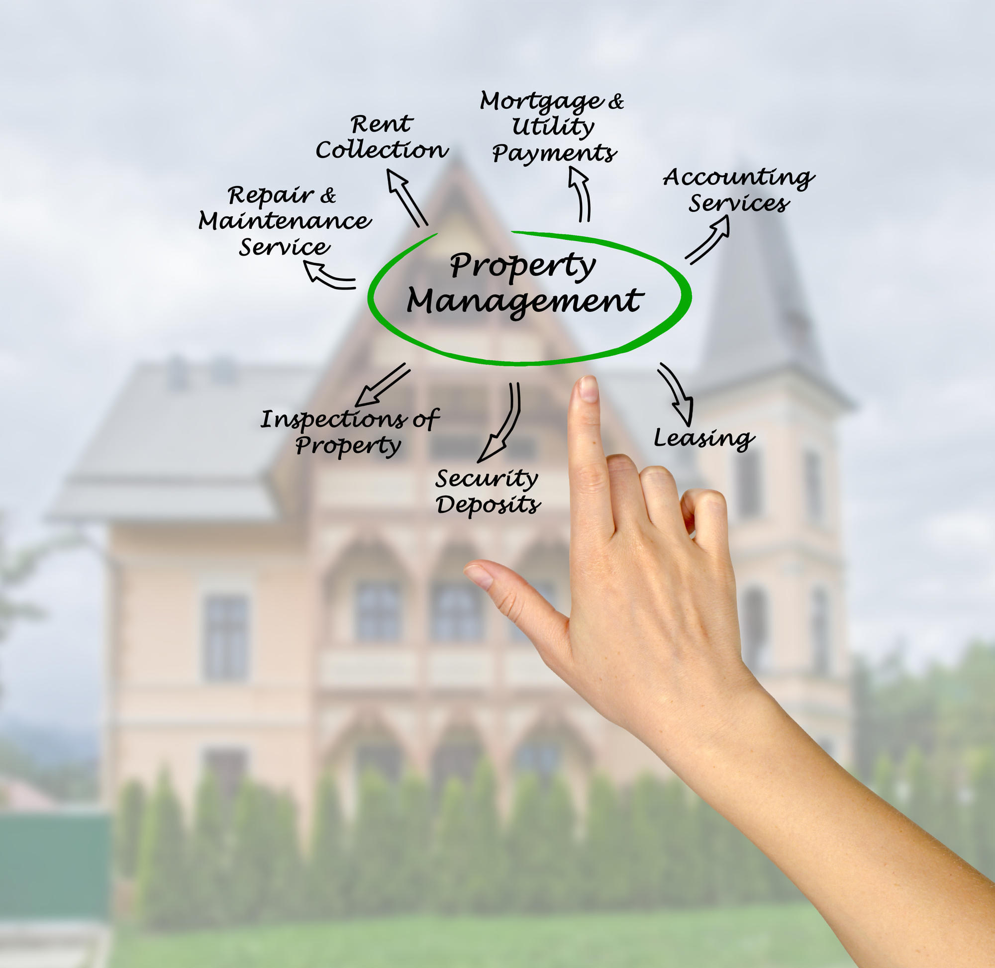 Building Your Portfolio With A Property Management Company